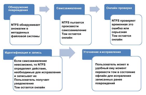 Схема работы chkdsk в Windows 8